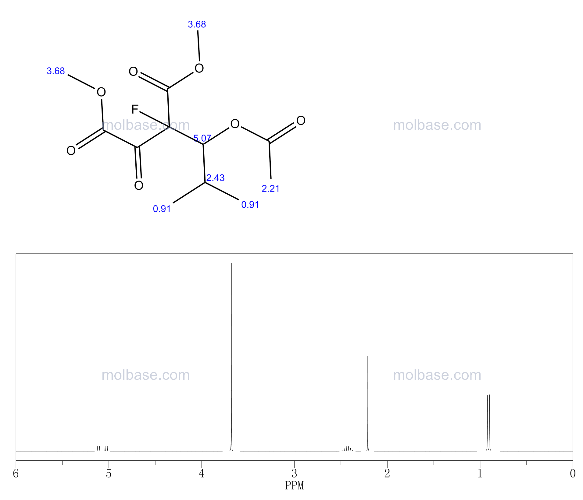 dimethyl 2-(1-acetyloxy-2-methylpropyl)-2-fluoro-3-oxobutanedioate NMR spectra analysis, Chemical CAS NO. 6935-49-5 NMR spectral analysis, dimethyl 2-(1-acetyloxy-2-methylpropyl)-2-fluoro-3-oxobutanedioate C-NMR spectrum