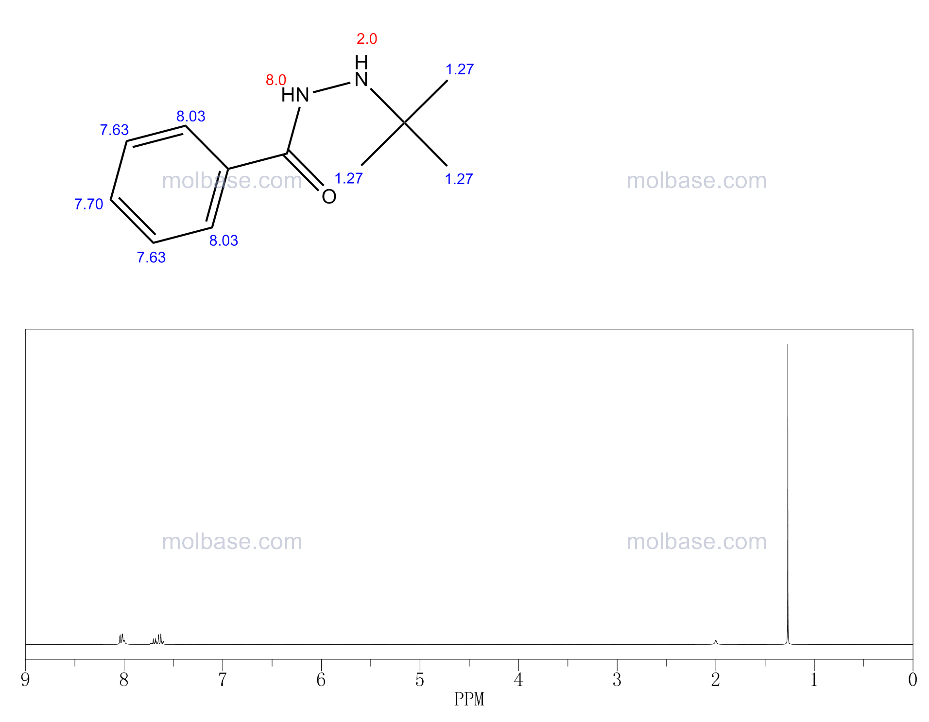 N'-tert-butylbenzohydrazide NMR spectra analysis, Chemical CAS NO. 17473-79-9 NMR spectral analysis, N'-tert-butylbenzohydrazide C-NMR spectrum