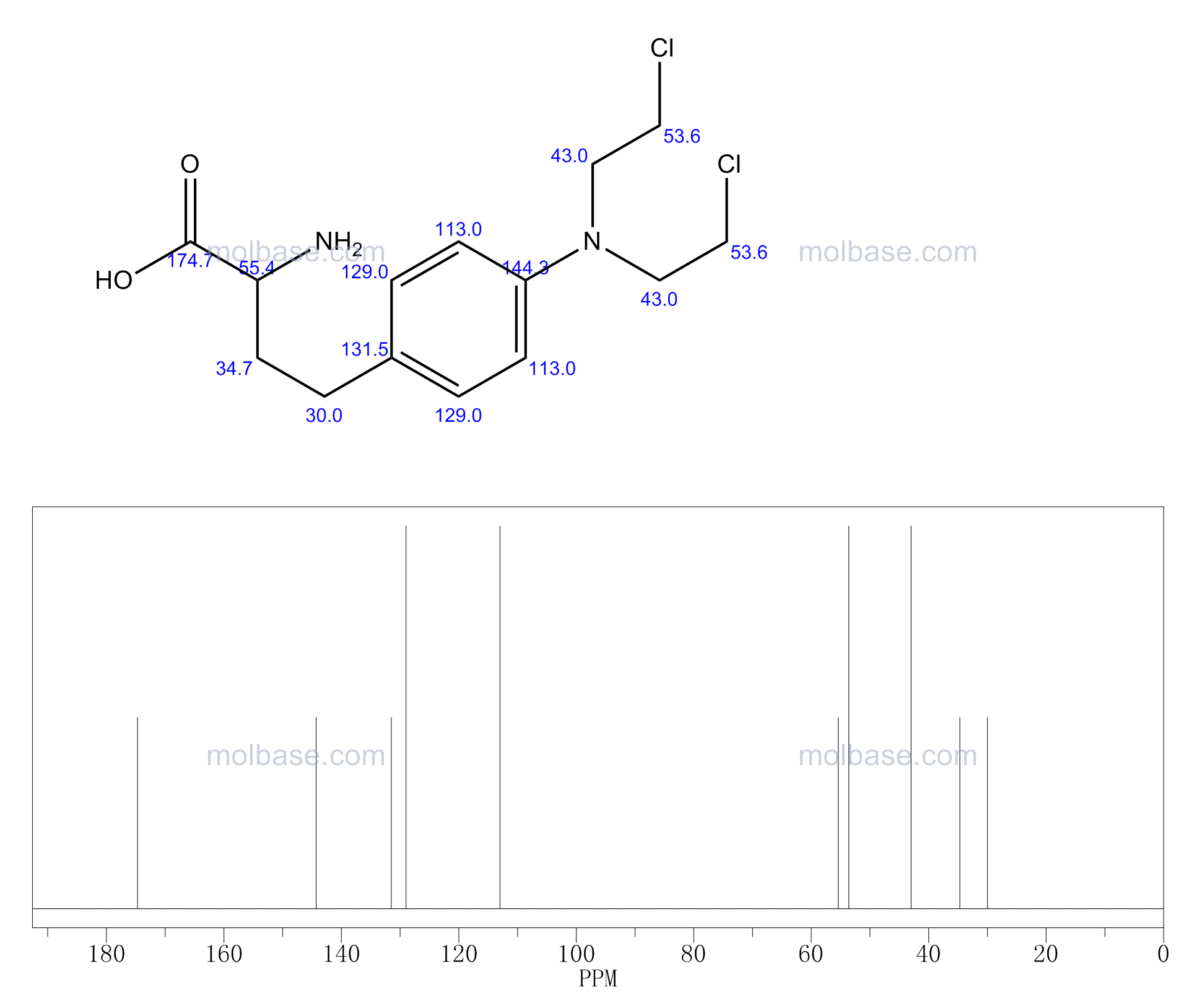 2-amino-4-[4-[bis(2-chloroethyl)amino]phenyl]butanoic acid NMR spectra analysis, Chemical CAS NO. 3688-35-5 NMR spectral analysis, 2-amino-4-[4-[bis(2-chloroethyl)amino]phenyl]butanoic acid C-NMR spectrum