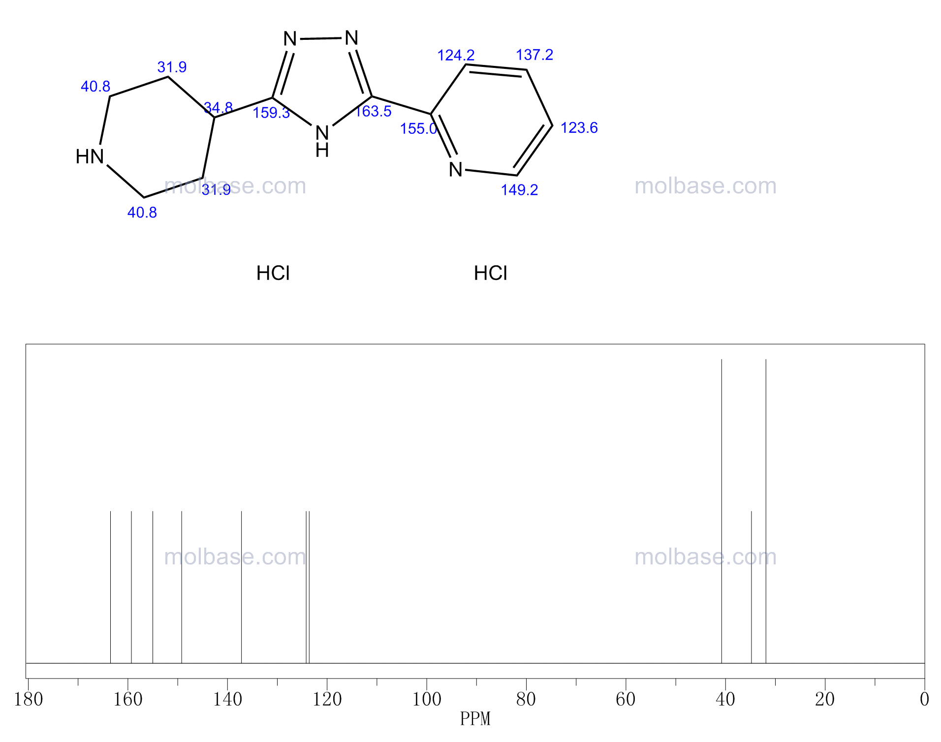 2-(5-Piperidin-4-yl-4H-1,2,4-triazol-3-yl)-pyridine dihydrochloride NMR spectra analysis, Chemical CAS NO. 868280-58-4 NMR spectral analysis, 2-(5-Piperidin-4-yl-4H-1,2,4-triazol-3-yl)-pyridine dihydrochloride C-NMR spectrum