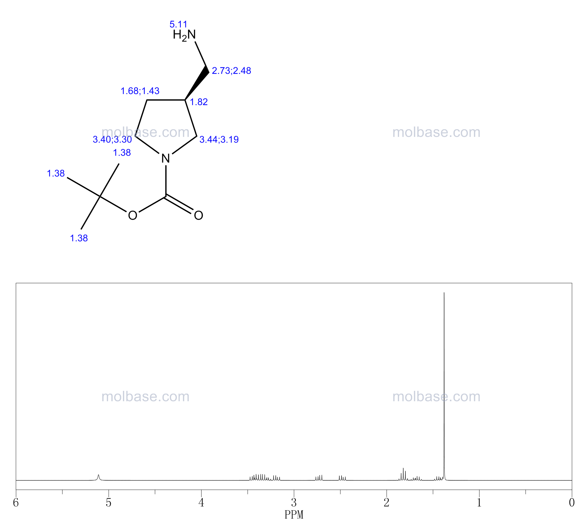 tert-butyl (3S)-3-(aminomethyl)pyrrolidine-1-carboxylate NMR spectra analysis, Chemical CAS NO. 199175-10-5 NMR spectral analysis, tert-butyl (3S)-3-(aminomethyl)pyrrolidine-1-carboxylate C-NMR spectrum