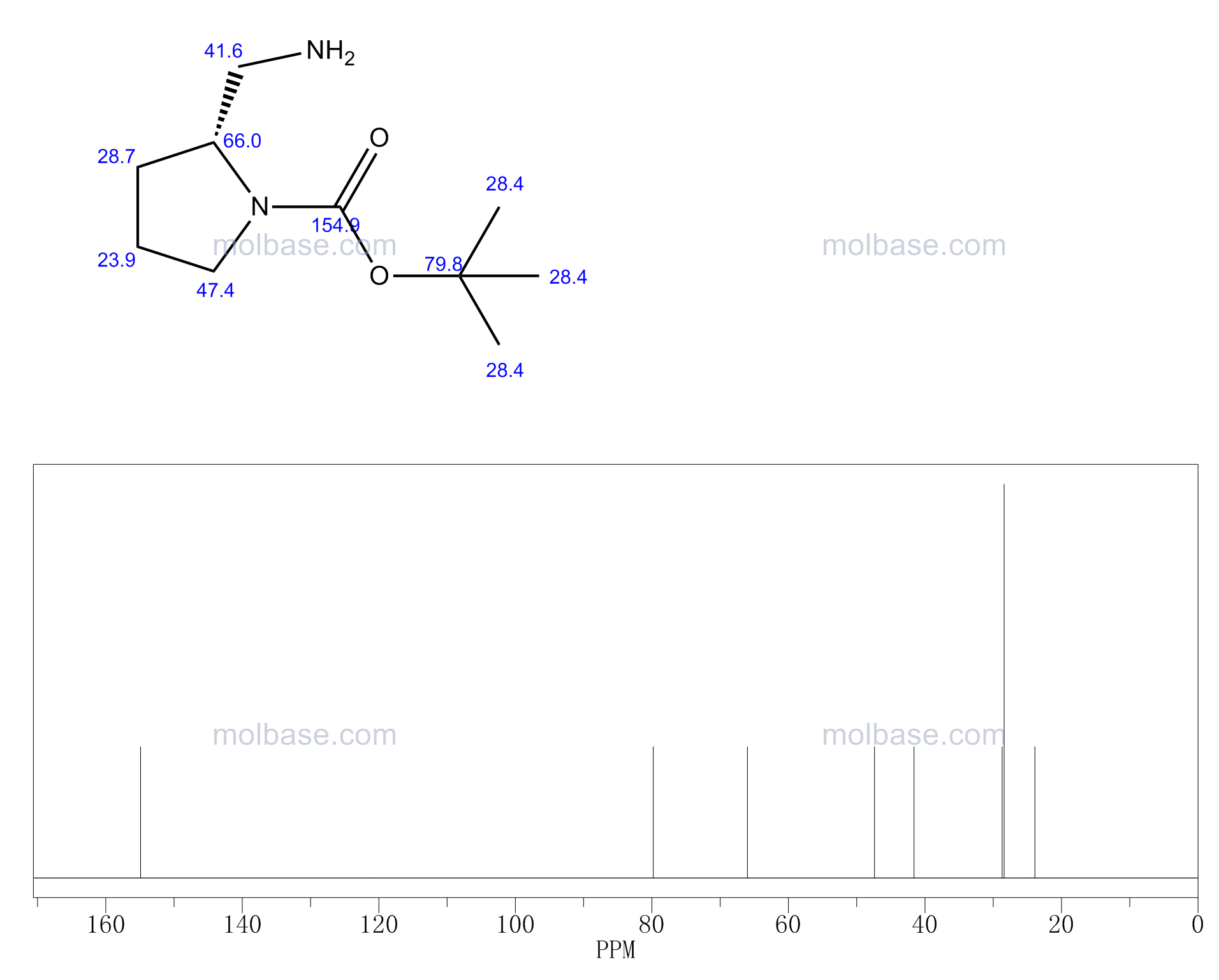 tert-butyl (2R)-2-(aminomethyl)pyrrolidine-1-carboxylate NMR spectra analysis, Chemical CAS NO. 259537-92-3 NMR spectral analysis, tert-butyl (2R)-2-(aminomethyl)pyrrolidine-1-carboxylate C-NMR spectrum