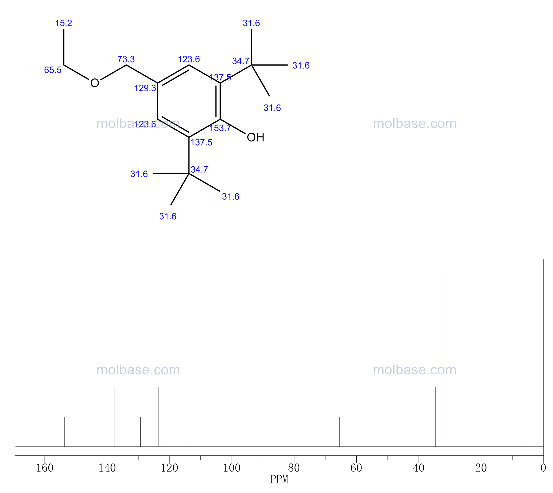 2,6-ditert-butyl-4-(ethoxymethyl)phenol NMR spectra analysis, Chemical CAS NO. 3080-84-0 NMR spectral analysis, 2,6-ditert-butyl-4-(ethoxymethyl)phenol C-NMR spectrum