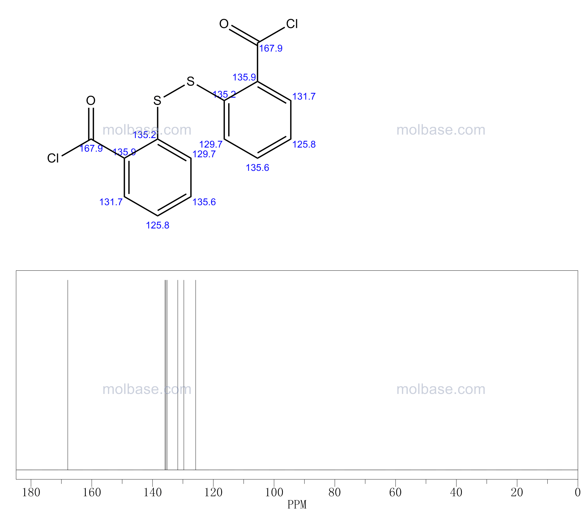 2-[(2-carbonochloridoylphenyl)disulfanyl]benzoyl chloride NMR spectra analysis, Chemical CAS NO. 19602-82-5 NMR spectral analysis, 2-[(2-carbonochloridoylphenyl)disulfanyl]benzoyl chloride C-NMR spectrum