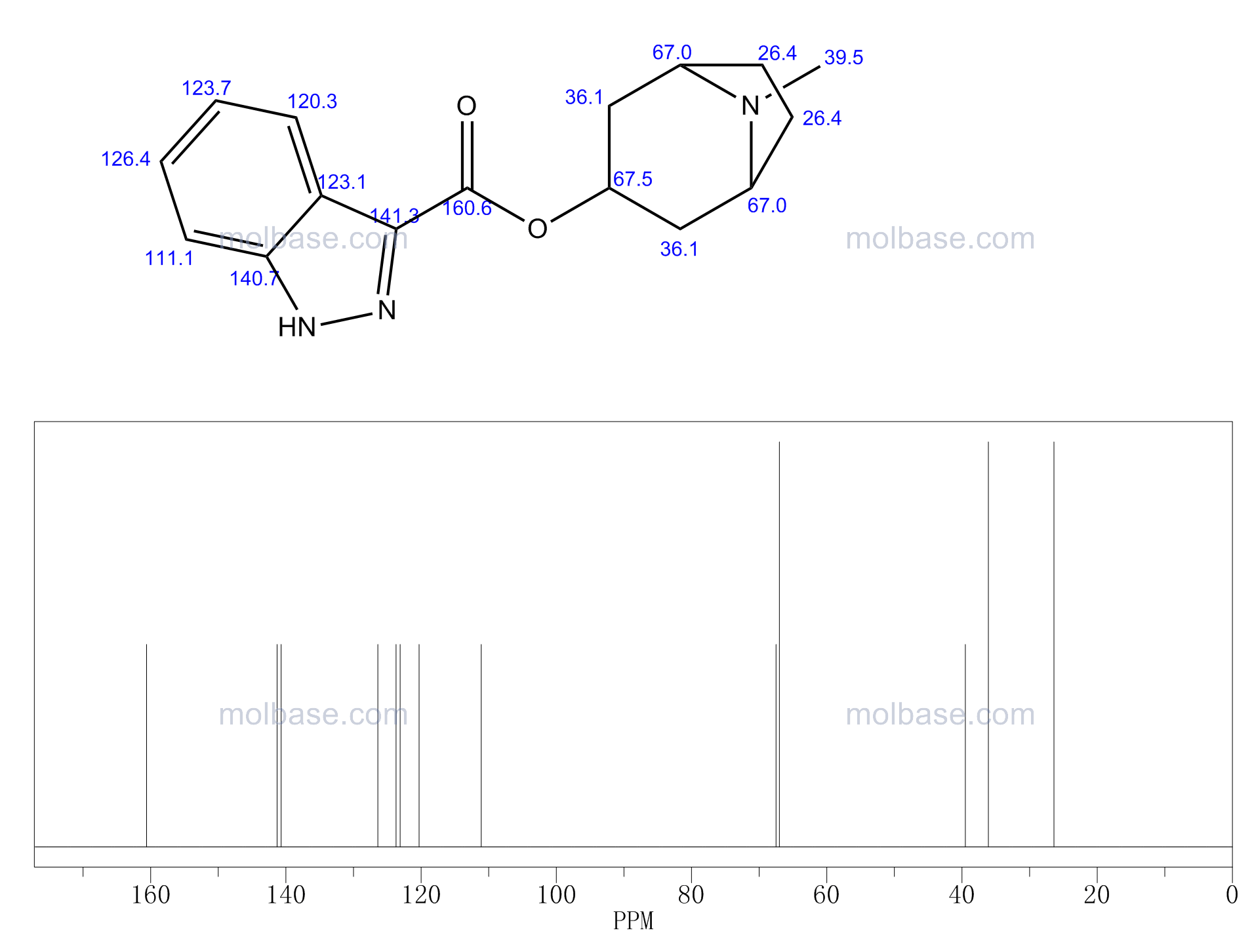 8-Methyl-8-azabicyclo[3.2.1]oct-3-yl 2H-indazole-3-carboxylate NMR spectra analysis, Chemical CAS NO. 107007-94-3 NMR spectral analysis, 8-Methyl-8-azabicyclo[3.2.1]oct-3-yl 2H-indazole-3-carboxylate C-NMR spectrum