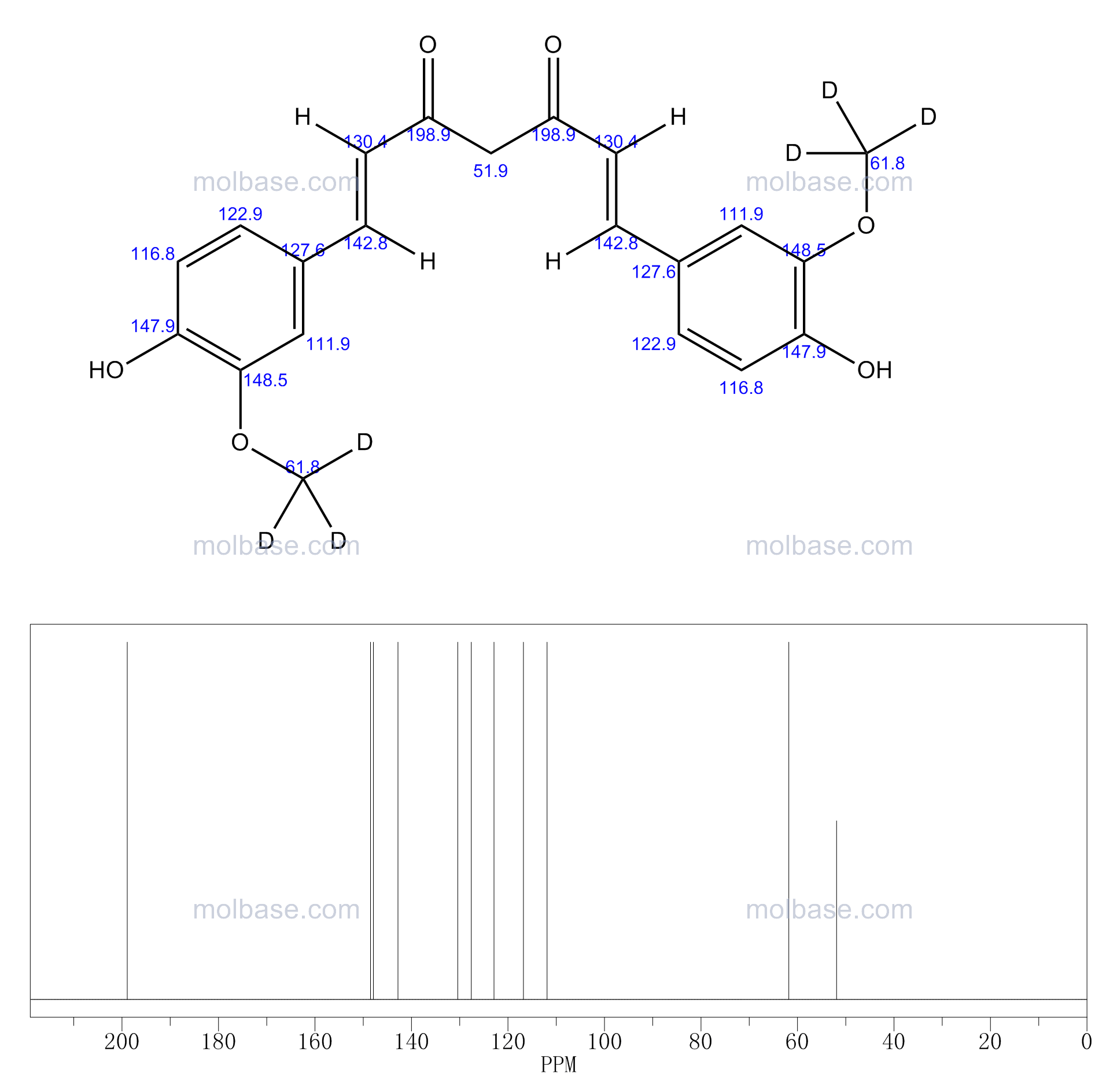 (1E,6E)-1,7-bis[4-hydroxy-3-(trideuteriomethoxy)phenyl]hepta-1,6-diene-3,5-dione NMR spectra analysis, Chemical CAS NO. 1246833-26-0 NMR spectral analysis, (1E,6E)-1,7-bis[4-hydroxy-3-(trideuteriomethoxy)phenyl]hepta-1,6-diene-3,5-dione C-NMR spectrum