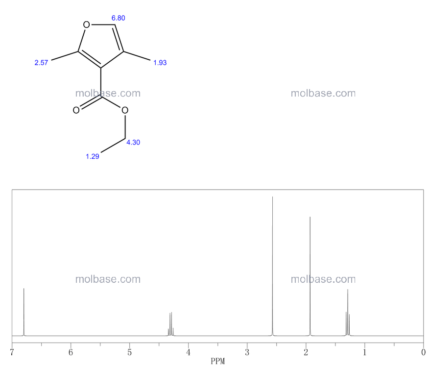 ethyl 2,4-dimethylfuran-3-carboxylate NMR spectra analysis, Chemical CAS NO. 6148-33-0 NMR spectral analysis, ethyl 2,4-dimethylfuran-3-carboxylate C-NMR spectrum