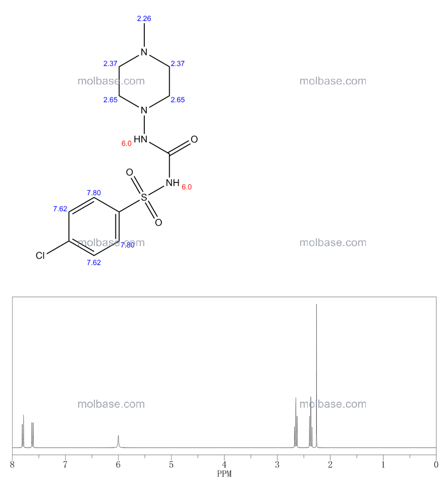 1-(4-chlorophenyl)sulfonyl-3-(4-methylpiperazin-1-yl)urea NMR spectra analysis, Chemical CAS NO. 70167-77-0 NMR spectral analysis, 1-(4-chlorophenyl)sulfonyl-3-(4-methylpiperazin-1-yl)urea C-NMR spectrum
