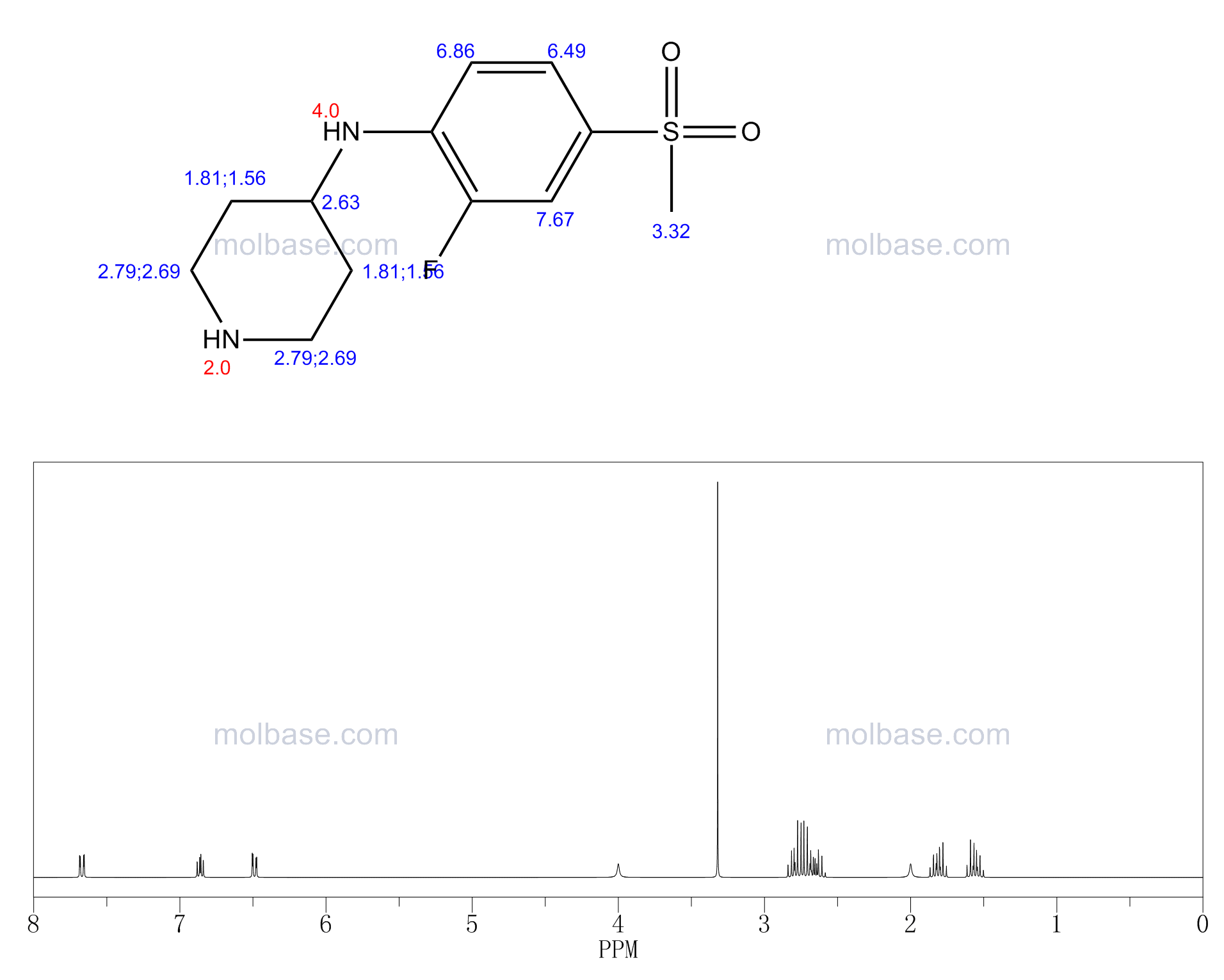 N-[2-Fluoro-4-(methylsulfonyl)phenyl]-4-piperidinamine NMR spectra analysis, Chemical CAS NO. 849924-89-6 NMR spectral analysis, N-[2-Fluoro-4-(methylsulfonyl)phenyl]-4-piperidinamine C-NMR spectrum