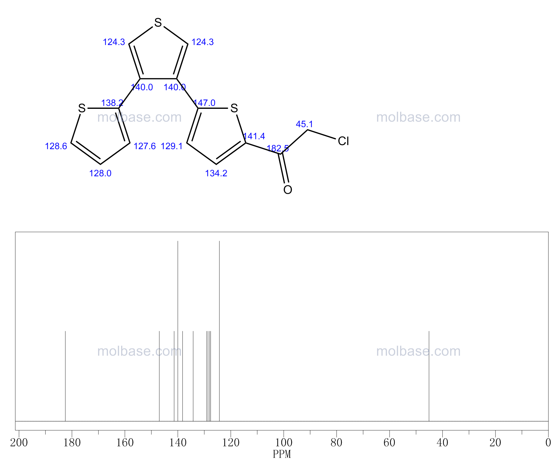 2-chloro-1-[5-(4-thiophen-2-ylthiophen-3-yl)thiophen-2-yl]ethanone NMR spectra analysis, Chemical CAS NO. 114049-74-0 NMR spectral analysis, 2-chloro-1-[5-(4-thiophen-2-ylthiophen-3-yl)thiophen-2-yl]ethanone C-NMR spectrum