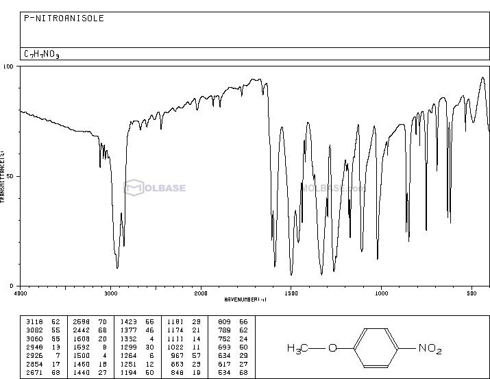 4-nitroanisole NMR spectra analysis, Chemical CAS NO. 100-17-4 NMR spectral analysis, 4-nitroanisole C-NMR spectrum