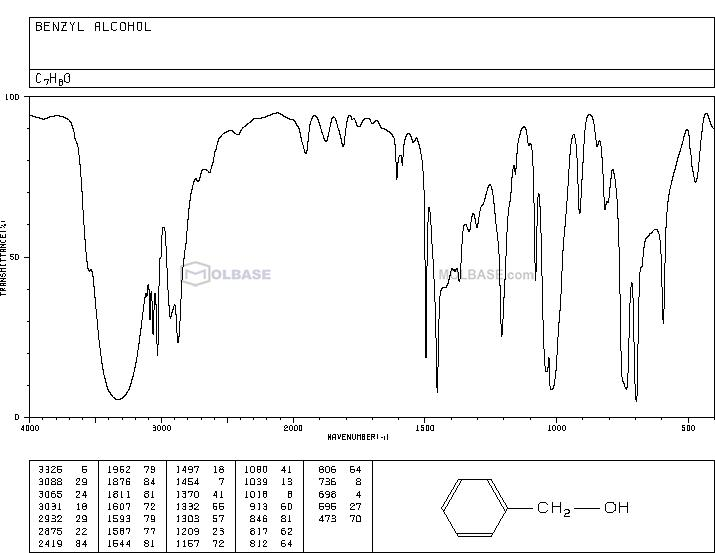 benzyl alcohol NMR spectra analysis, Chemical CAS NO. 100-51-6 NMR spectral analysis, benzyl alcohol C-NMR spectrum