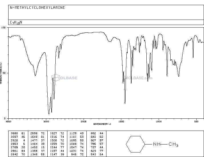 N-methylcyclohexylamine NMR spectra analysis, Chemical CAS NO. 100-60-7 NMR spectral analysis, N-methylcyclohexylamine C-NMR spectrum