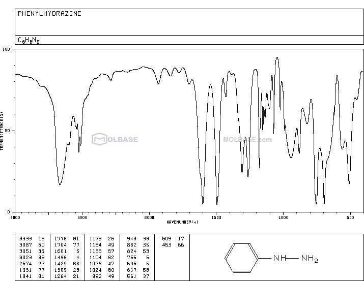phenylhydrazine NMR spectra analysis, Chemical CAS NO. 100-63-0 NMR spectral analysis, phenylhydrazine C-NMR spectrum