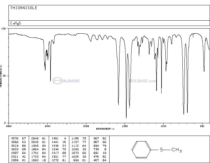 Thioanisole NMR spectra analysis, Chemical CAS NO. 100-68-5 NMR spectral analysis, Thioanisole C-NMR spectrum
