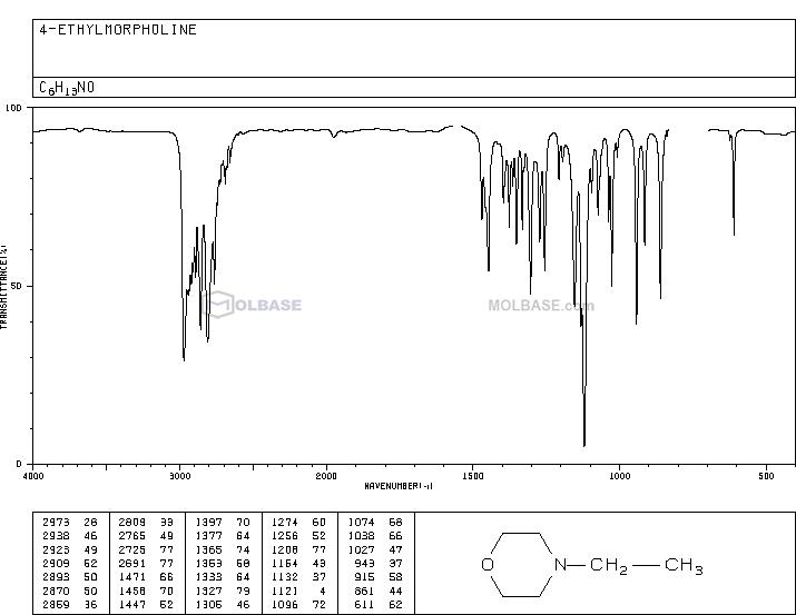 N-Ethylmorpholine NMR spectra analysis, Chemical CAS NO. 100-74-3 NMR spectral analysis, N-Ethylmorpholine C-NMR spectrum