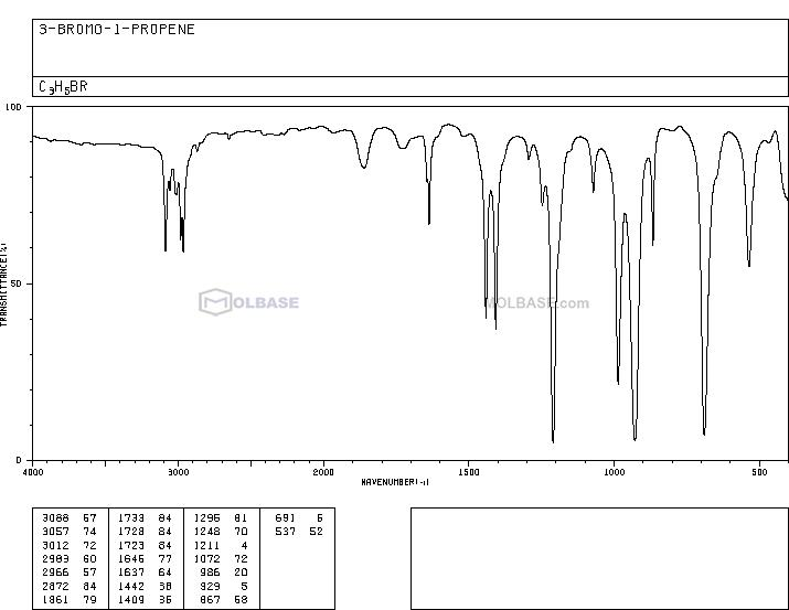 Allyl bromide NMR spectra analysis, Chemical CAS NO. 106-95-6 NMR spectral analysis, Allyl bromide C-NMR spectrum