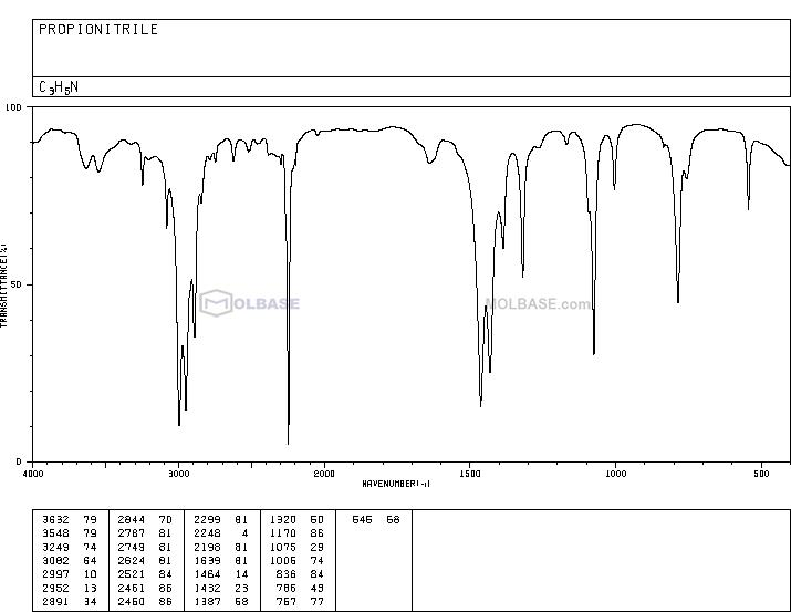 propionitrile NMR spectra analysis, Chemical CAS NO. 107-12-0 NMR spectral analysis, propionitrile C-NMR spectrum