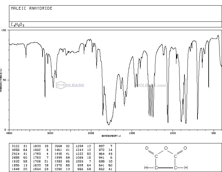 maleic anhydride NMR spectra analysis, Chemical CAS NO. 108-31-6 NMR spectral analysis, maleic anhydride C-NMR spectrum