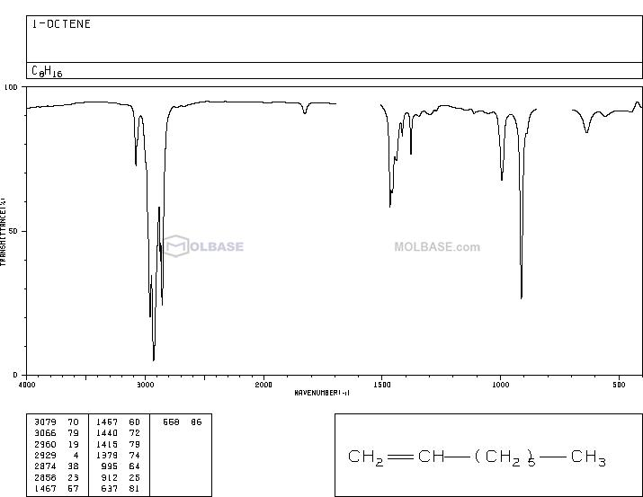 oct-1-ene NMR spectra analysis, Chemical CAS NO. 111-66-0 NMR spectral analysis, oct-1-ene C-NMR spectrum