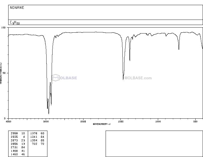 nonane NMR spectra analysis, Chemical CAS NO. 111-84-2 NMR spectral analysis, nonane C-NMR spectrum