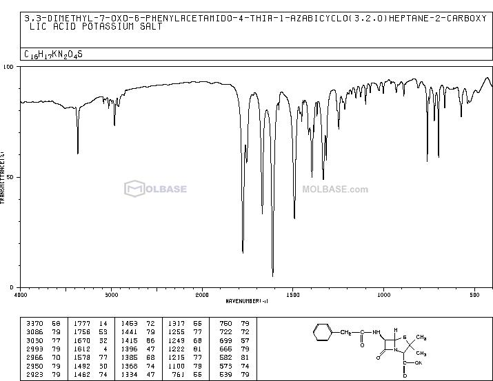 benzylpenicillin potassium NMR spectra analysis, Chemical CAS NO. 113-98-4 NMR spectral analysis, benzylpenicillin potassium C-NMR spectrum