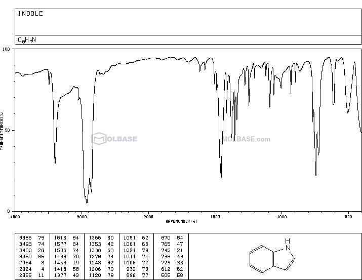 1H-indole NMR spectra analysis, Chemical CAS NO. 120-72-9 NMR spectral analysis, 1H-indole C-NMR spectrum