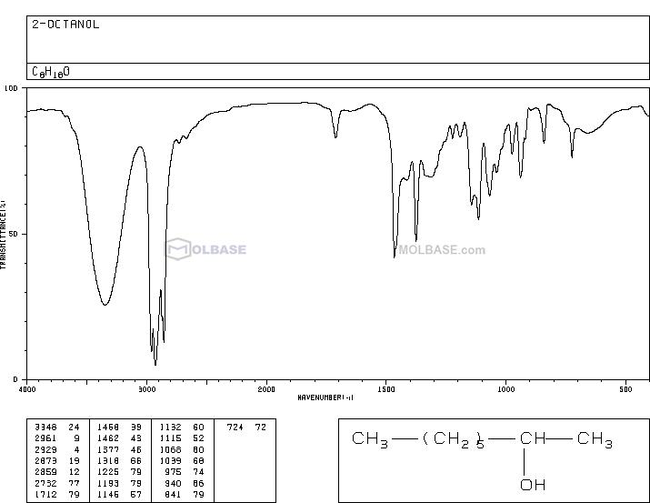 octan-2-ol NMR spectra analysis, Chemical CAS NO. 123-96-6 NMR spectral analysis, octan-2-ol C-NMR spectrum