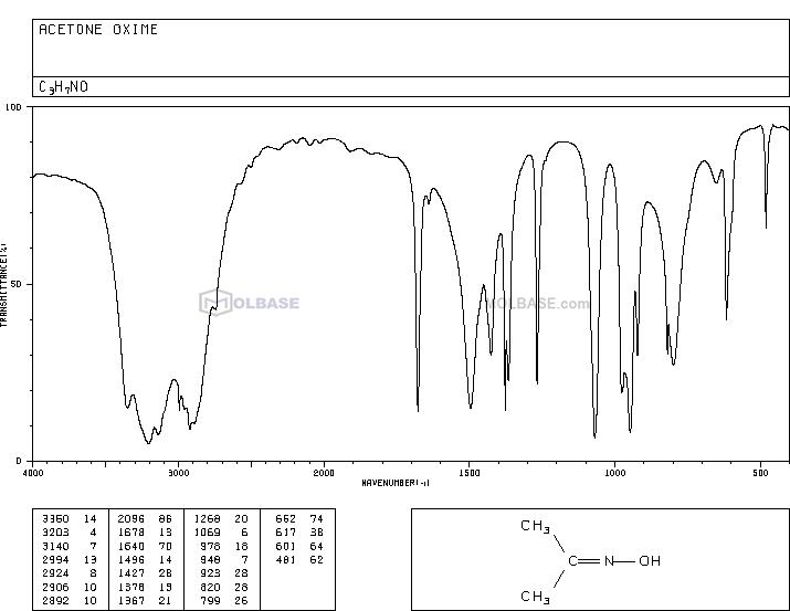 acetone oxime NMR spectra analysis, Chemical CAS NO. 127-06-0 NMR spectral analysis, acetone oxime C-NMR spectrum