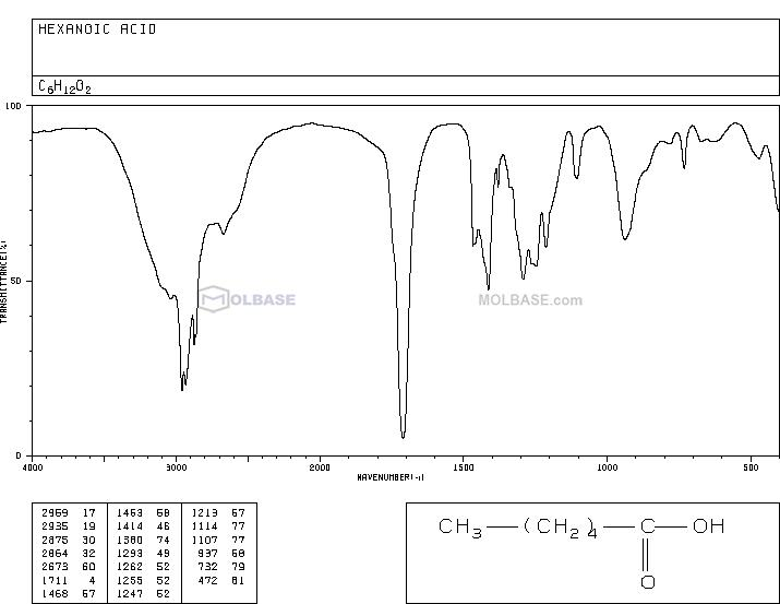 hexanoic acid NMR spectra analysis, Chemical CAS NO. 142-62-1 NMR spectral analysis, hexanoic acid C-NMR spectrum