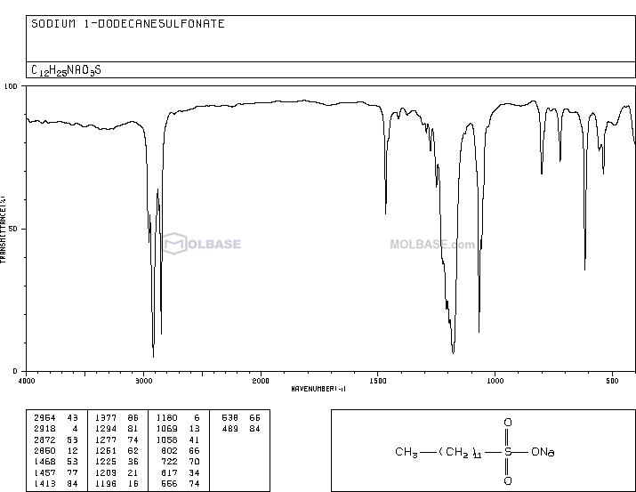 1-DODECANESULFONIC ACID SODIUM SALT NMR spectra analysis, Chemical CAS NO. 2386-53-0 NMR spectral analysis, 1-DODECANESULFONIC ACID SODIUM SALT C-NMR spectrum