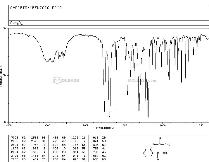 acetylsalicylic acid NMR spectra analysis, Chemical CAS NO. 50-78-2 NMR spectral analysis, acetylsalicylic acid C-NMR spectrum