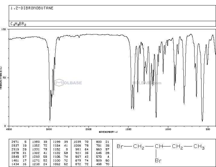 1,2-Dibromobutane NMR spectra analysis, Chemical CAS NO. 533-98-2 NMR spectral analysis, 1,2-Dibromobutane C-NMR spectrum