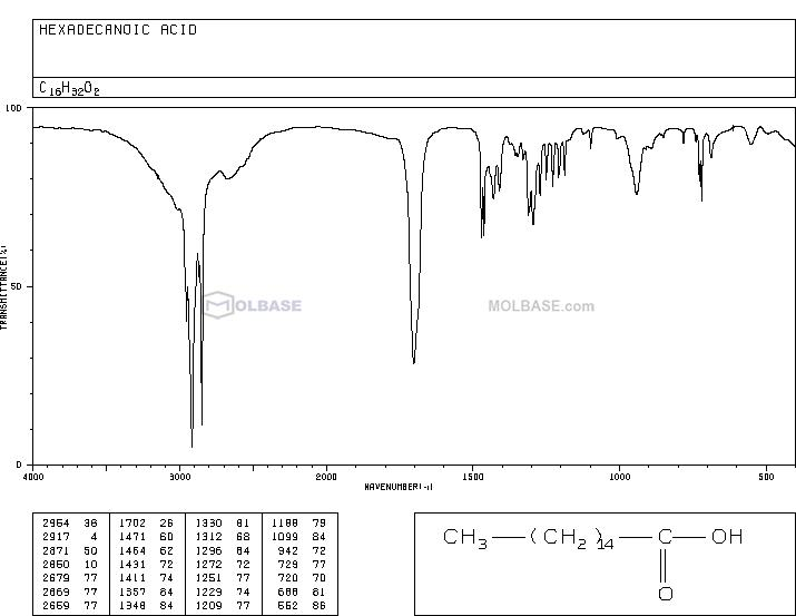 Palmitic acid NMR spectra analysis, Chemical CAS NO. 57-10-3 NMR spectral analysis, Palmitic acid C-NMR spectrum