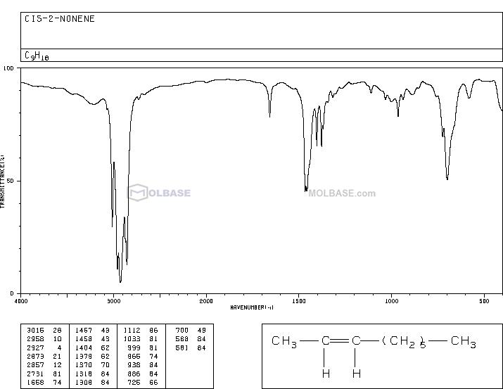 (Z)-non-2-ene NMR spectra analysis, Chemical CAS NO. 6434-77-1 NMR spectral analysis, (Z)-non-2-ene C-NMR spectrum