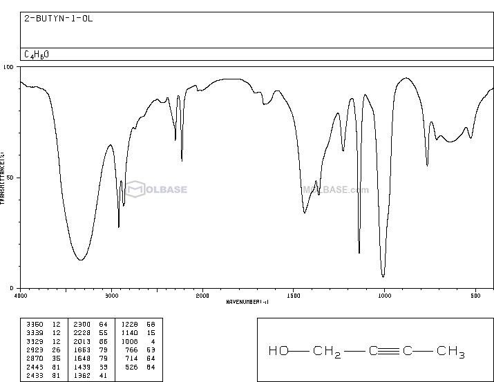 2-Butyn-1-ol NMR spectra analysis, Chemical CAS NO. 764-01-2 NMR spectral analysis, 2-Butyn-1-ol C-NMR spectrum