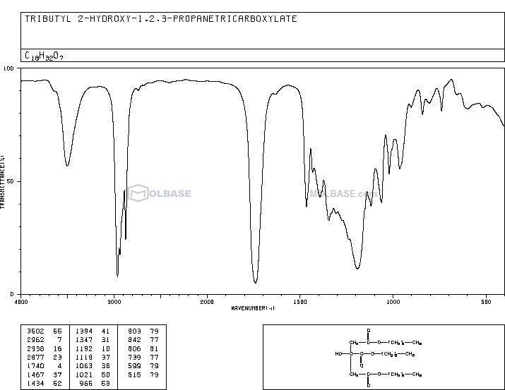 Tributyl citrate NMR spectra analysis, Chemical CAS NO. 77-94-1 NMR spectral analysis, Tributyl citrate C-NMR spectrum