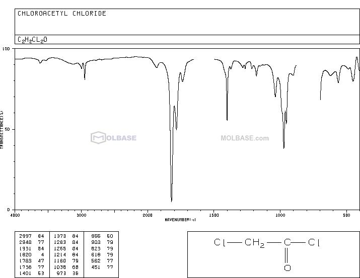 Chloroacetyl chloride NMR spectra analysis, Chemical CAS NO. 79-04-9 NMR spectral analysis, Chloroacetyl chloride C-NMR spectrum