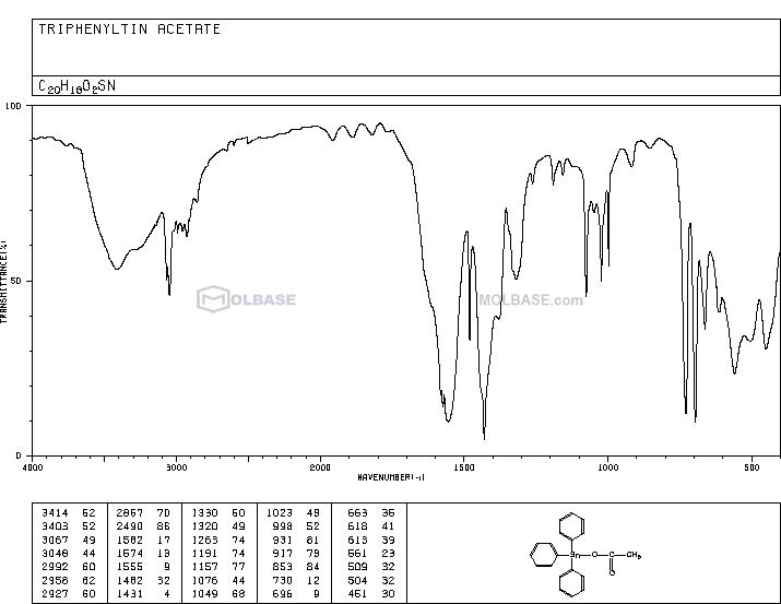 fentin acetate NMR spectra analysis, Chemical CAS NO. 900-95-8 NMR spectral analysis, fentin acetate C-NMR spectrum