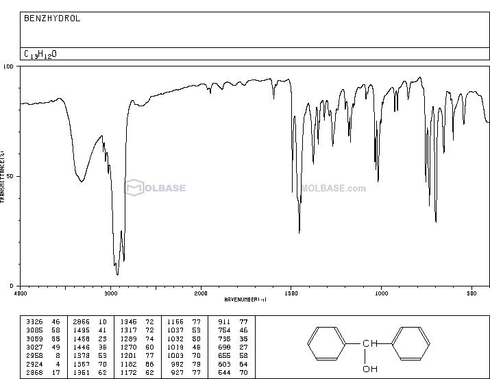 Benzhydrol NMR spectra analysis, Chemical CAS NO. 91-01-0 NMR spectral analysis, Benzhydrol C-NMR spectrum