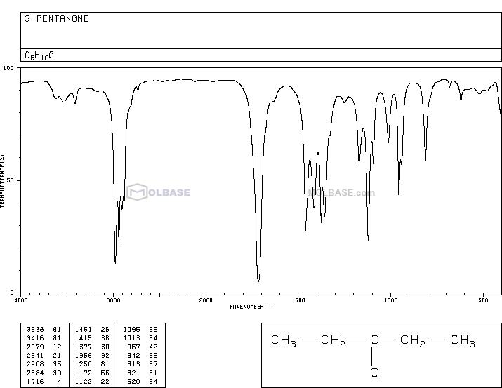 pentan-3-one NMR spectra analysis, Chemical CAS NO. 96-22-0 NMR spectral analysis, pentan-3-one C-NMR spectrum