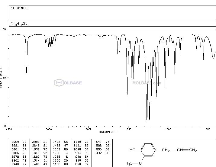 Engenol NMR spectra analysis, Chemical CAS NO. 97-53-0 NMR spectral analysis, Engenol C-NMR spectrum