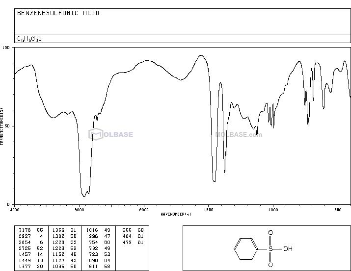 benzenesulfonic acid NMR spectra analysis, Chemical CAS NO. 98-11-3 NMR spectral analysis, benzenesulfonic acid C-NMR spectrum