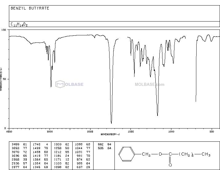 Benzyl butyrate NMR spectra analysis, Chemical CAS NO. 103-37-7 NMR spectral analysis, Benzyl butyrate C-NMR spectrum