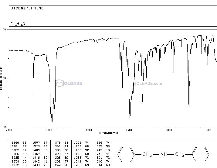 Dibenzylamine NMR spectra analysis, Chemical CAS NO. 103-49-1 NMR spectral analysis, Dibenzylamine C-NMR spectrum