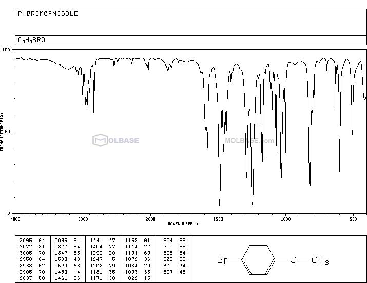4-bromoanisole NMR spectra analysis, Chemical CAS NO. 104-92-7 NMR spectral analysis, 4-bromoanisole C-NMR spectrum