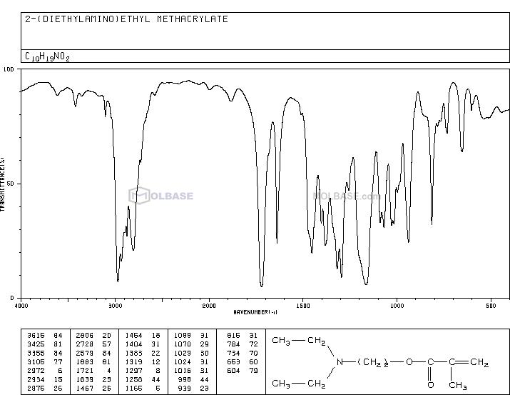 2-(Diethylamino)ethyl methacrylate NMR spectra analysis, Chemical CAS NO. 105-16-8 NMR spectral analysis, 2-(Diethylamino)ethyl methacrylate C-NMR spectrum