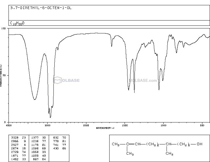 citronellol NMR spectra analysis, Chemical CAS NO. 106-22-9 NMR spectral analysis, citronellol C-NMR spectrum