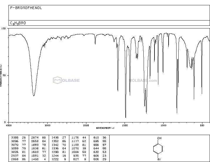 4-Bromophenol NMR spectra analysis, Chemical CAS NO. 106-41-2 NMR spectral analysis, 4-Bromophenol C-NMR spectrum