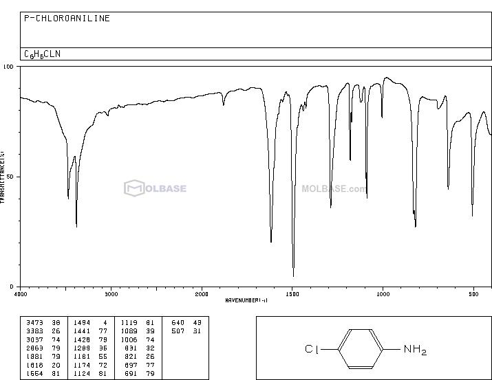 4-chloroaniline NMR spectra analysis, Chemical CAS NO. 106-47-8 NMR spectral analysis, 4-chloroaniline C-NMR spectrum
